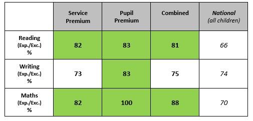 Pupil Premium